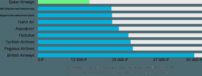 Динамика цен в зависимости от авиакомпании, совершающей перелет из Баку в Дубай