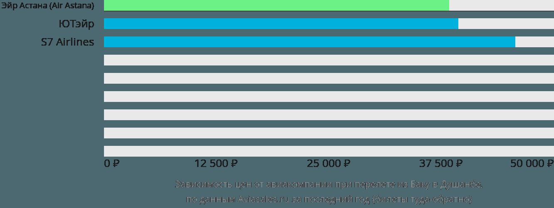 Динамика цен в зависимости от авиакомпании, совершающей перелет из Баку в Душанбе