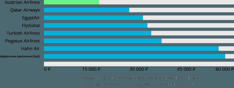 Динамика цен в зависимости от авиакомпании, совершающей перелет из Баку в Египет