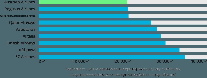 Динамика цен в зависимости от авиакомпании, совершающей перелет из Баку в Испанию