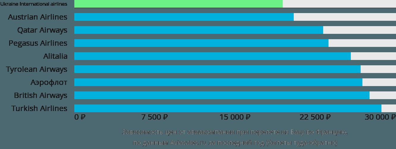 Динамика цен в зависимости от авиакомпании, совершающей перелет из Баку во Францию
