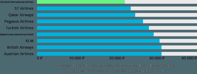 Динамика цен в зависимости от авиакомпании, совершающей перелет из Баку в Великобританию
