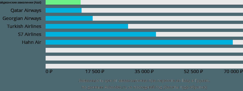 Динамика цен в зависимости от авиакомпании, совершающей перелёт из Баку в Грузию
