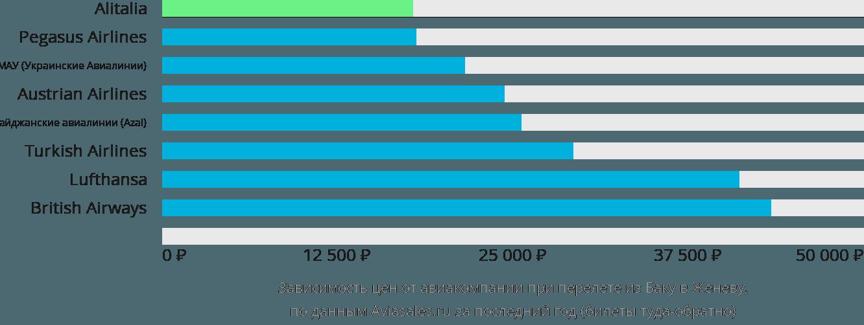 Динамика цен в зависимости от авиакомпании, совершающей перелет из Баку в Женеву