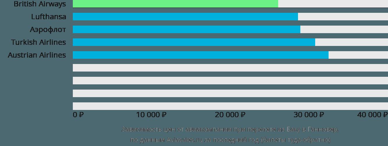 Динамика цен в зависимости от авиакомпании, совершающей перелет из Баку в Ганновер