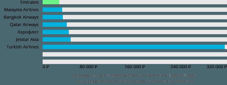 Динамика цен в зависимости от авиакомпании, совершающей перелет из Баку на Пхукет