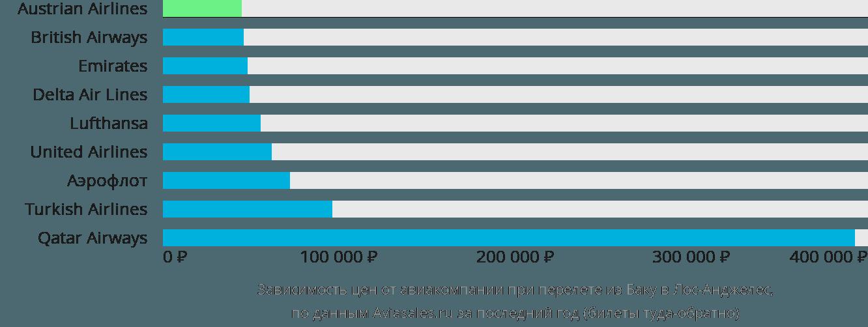 Динамика цен в зависимости от авиакомпании, совершающей перелет из Баку в Лос-Анджелес