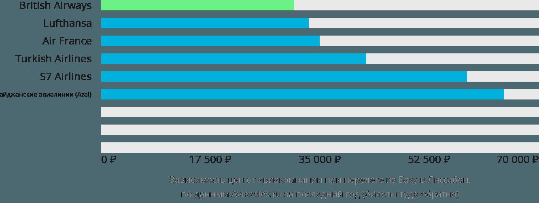 Динамика цен в зависимости от авиакомпании, совершающей перелет из Баку в Лиссабон