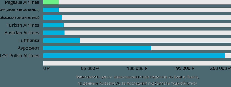 Динамика цен в зависимости от авиакомпании, совершающей перелет из Баку в Львов