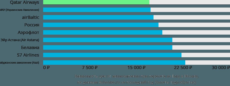 Динамика цен в зависимости от авиакомпании, совершающей перелет из Баку в Москву