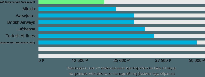 Динамика цен в зависимости от авиакомпании, совершающей перелет из Баку в Ниццу