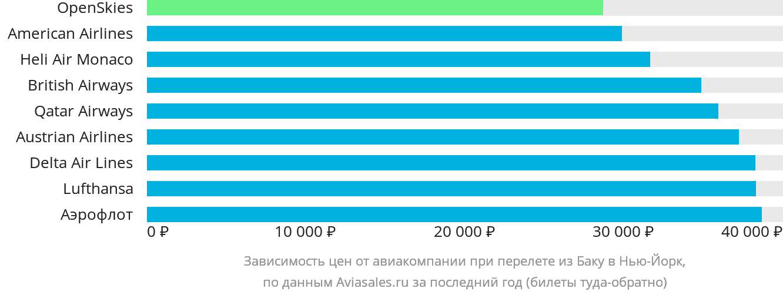 Динамика цен в зависимости от авиакомпании, совершающей перелет из Баку в Нью-Йорк