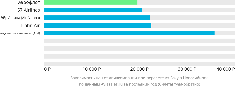 Динамика цен в зависимости от авиакомпании, совершающей перелет из Баку в Новосибирск