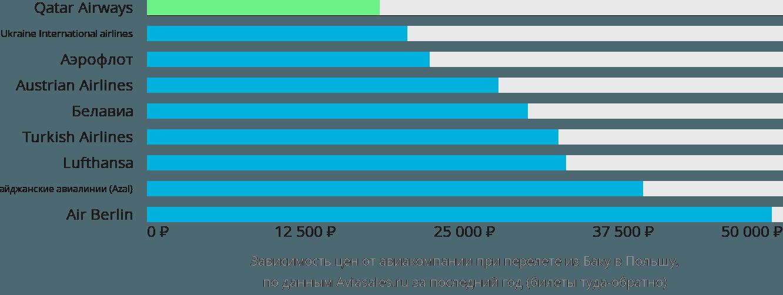 Динамика цен в зависимости от авиакомпании, совершающей перелёт из Баку в Польшу
