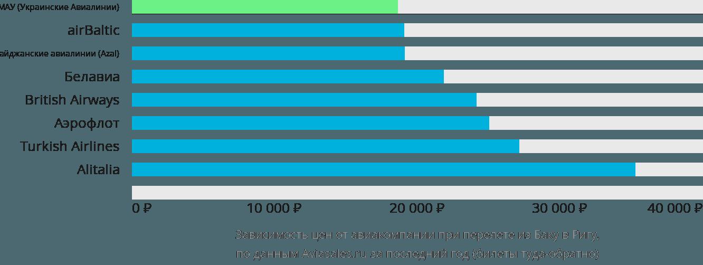 Динамика цен в зависимости от авиакомпании, совершающей перелет из Баку в Ригу