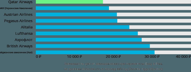 Динамика цен в зависимости от авиакомпании, совершающей перелет из Баку в Рим