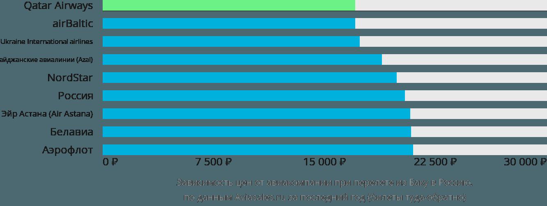 Динамика цен в зависимости от авиакомпании, совершающей перелет из Баку в Россию
