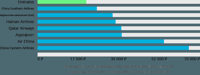 Динамика цен в зависимости от авиакомпании, совершающей перелет из Баку в Шанхай