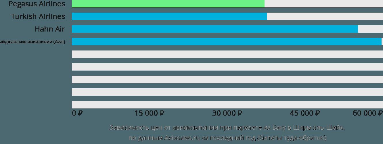 Динамика цен в зависимости от авиакомпании, совершающей перелет из Баку в Шарм-эль-Шейх