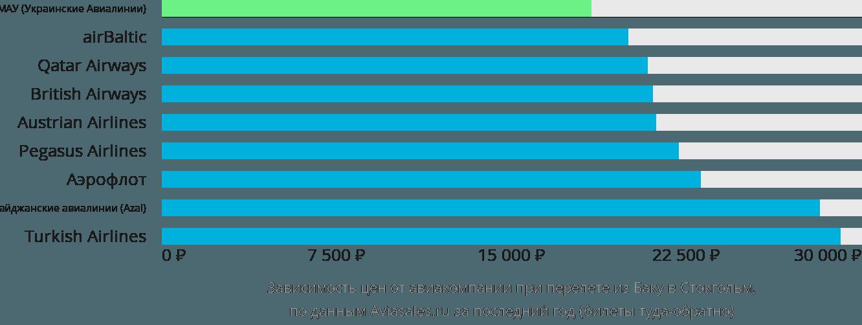 Динамика цен в зависимости от авиакомпании, совершающей перелет из Баку в Стокгольм