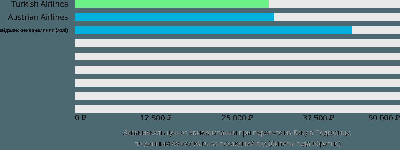 Динамика цен в зависимости от авиакомпании, совершающей перелет из Баку в Подгорицу