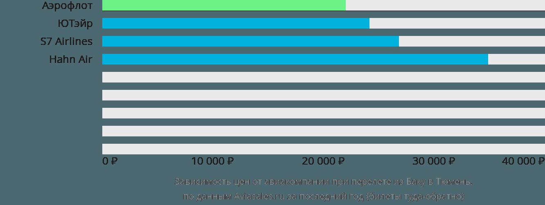 Динамика цен в зависимости от авиакомпании, совершающей перелет из Баку в Тюмень