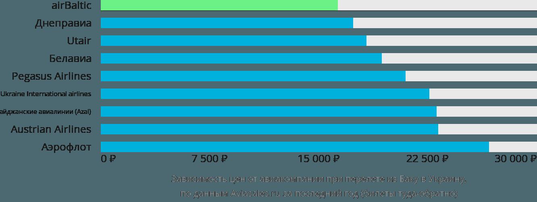 Динамика цен в зависимости от авиакомпании, совершающей перелет из Баку в Украину