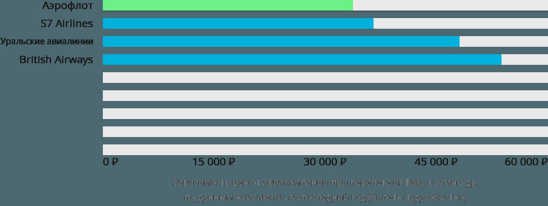 Динамика цен в зависимости от авиакомпании, совершающей перелет из Баку в Улан-Удэ