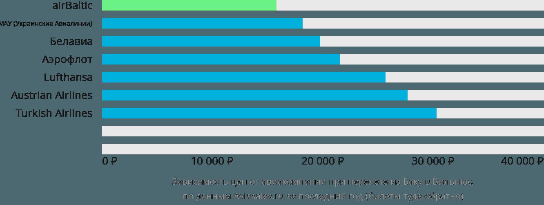 Динамика цен в зависимости от авиакомпании, совершающей перелет из Баку в Вильнюс
