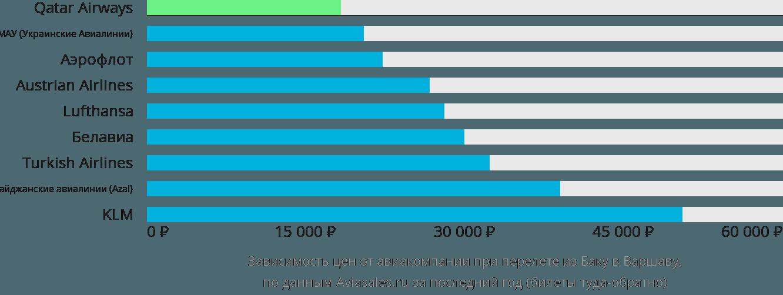Динамика цен в зависимости от авиакомпании, совершающей перелет из Баку в Варшаву