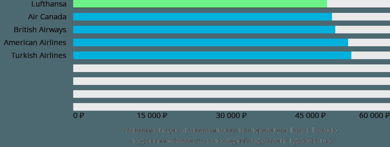 Динамика цен в зависимости от авиакомпании, совершающей перелет из Баку в Торонто