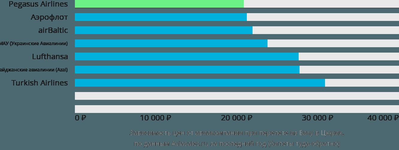 Динамика цен в зависимости от авиакомпании, совершающей перелет из Баку в Цюрих