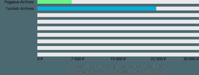 Динамика цен в зависимости от авиакомпании, совершающей перелет из Батмана