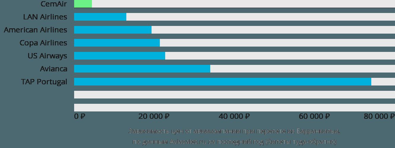 Динамика цен в зависимости от авиакомпании, совершающей перелет из Барранкильи