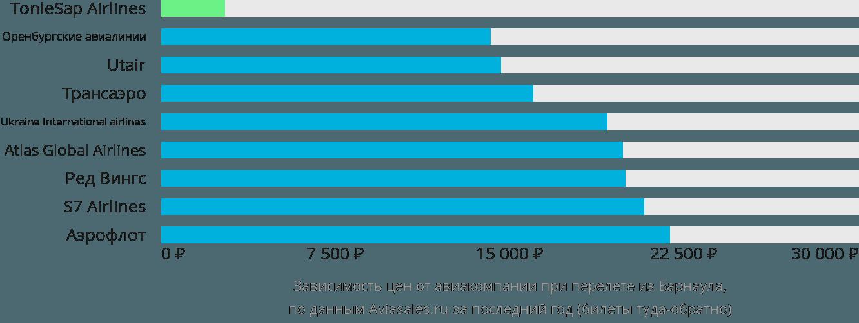 Динамика цен в зависимости от авиакомпании, совершающей перелет из Барнаула