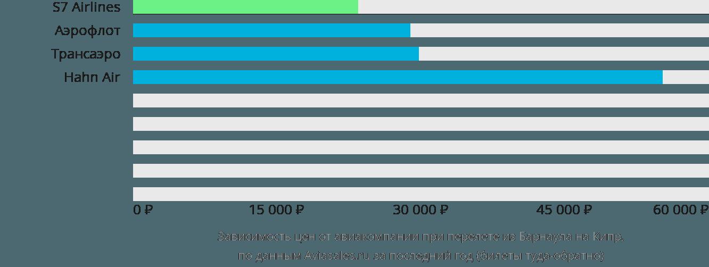Динамика цен в зависимости от авиакомпании, совершающей перелёт из Барнаула на Кипр