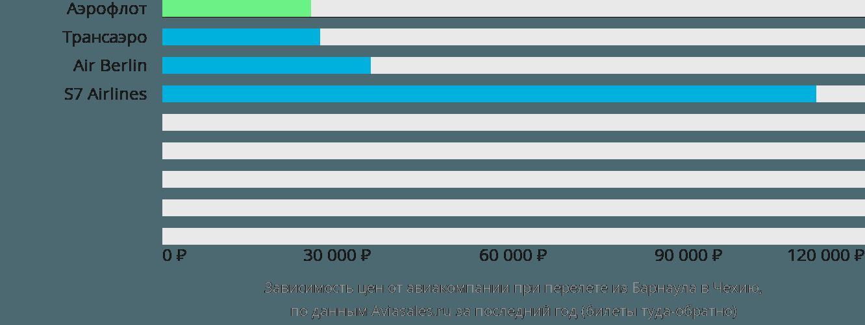 Динамика цен в зависимости от авиакомпании, совершающей перелет из Барнаула в Чехию