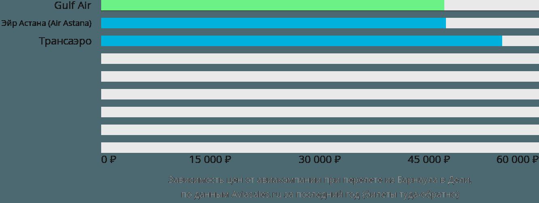 Динамика цен в зависимости от авиакомпании, совершающей перелет из Барнаула в Дели
