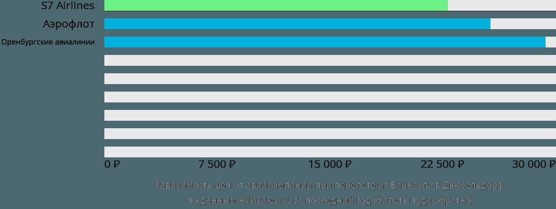 Динамика цен в зависимости от авиакомпании, совершающей перелет из Барнаула в Дюссельдорф