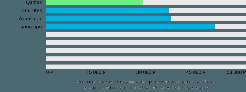 Динамика цен в зависимости от авиакомпании, совершающей перелет из Барнаула в Дубай