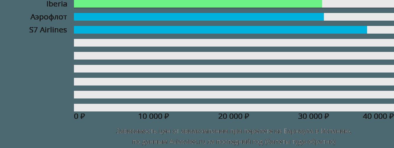 Динамика цен в зависимости от авиакомпании, совершающей перелёт из Барнаула в Испанию