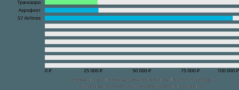 Динамика цен в зависимости от авиакомпании, совершающей перелёт из Барнаула во Францию