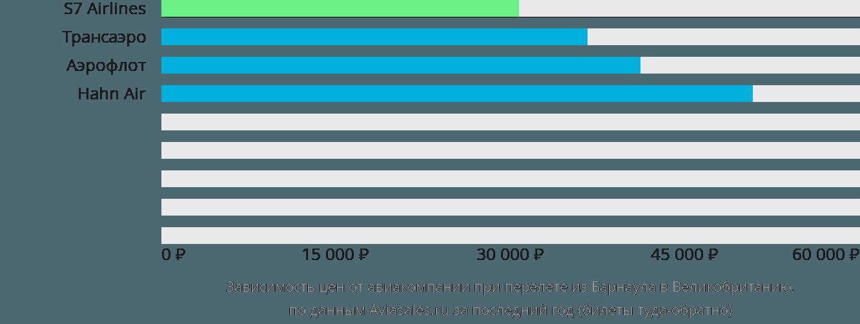Динамика цен в зависимости от авиакомпании, совершающей перелёт из Барнаула в Великобританию
