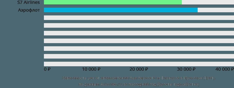 Динамика цен в зависимости от авиакомпании, совершающей перелет из Барнаула в Ираклион (Крит)