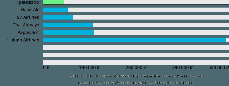Динамика цен в зависимости от авиакомпании, совершающей перелет из Барнаула на Пхукет