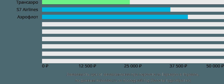 Динамика цен в зависимости от авиакомпании, совершающей перелёт из Барнаула в Израиль
