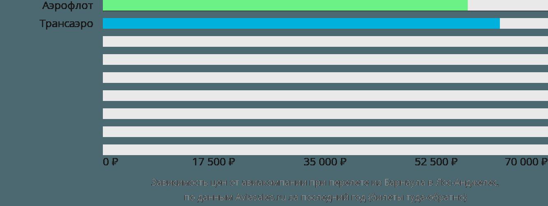 Динамика цен в зависимости от авиакомпании, совершающей перелет из Барнаула в Лос-Анджелес