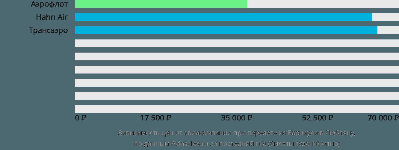 Динамика цен в зависимости от авиакомпании, совершающей перелет из Барнаула в Любляну