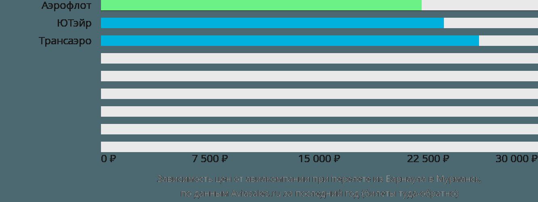 Динамика цен в зависимости от авиакомпании, совершающей перелет из Барнаула в Мурманск