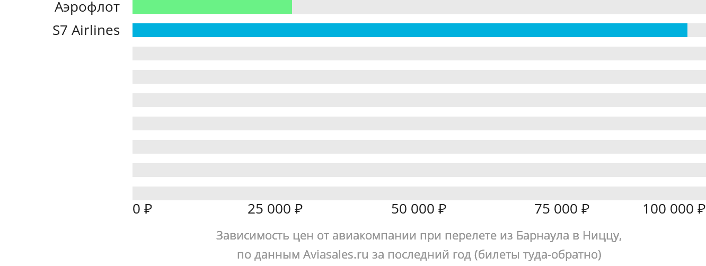 Динамика цен в зависимости от авиакомпании, совершающей перелет из Барнаула в Ниццу